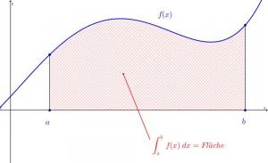 Bestimmtes Integral: Fläche unter der Funktion