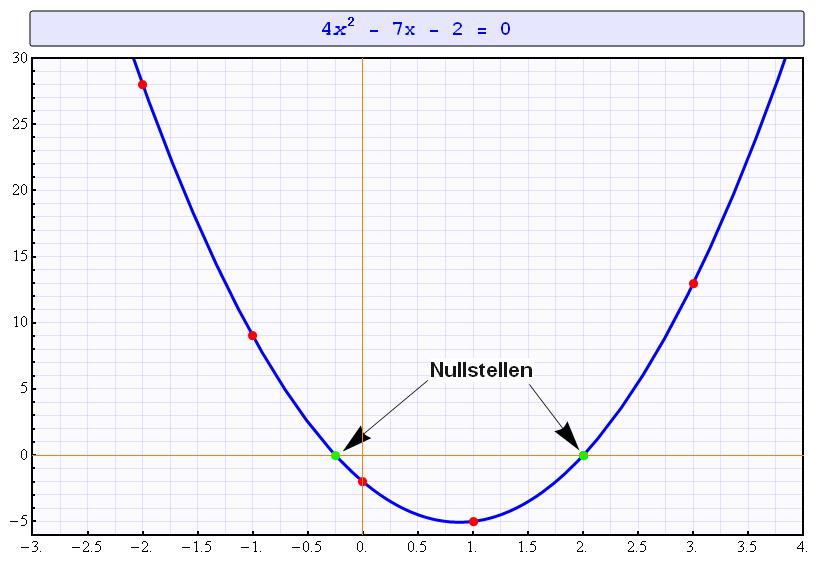 Quadratische Gleichung lösen