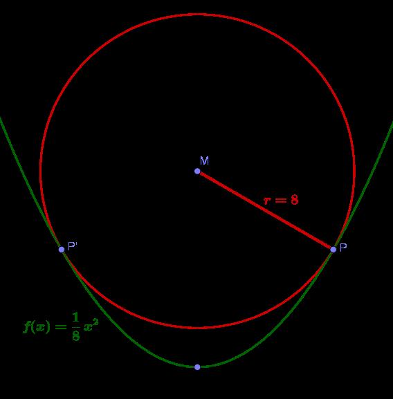 Parabel Mit Kreis   Angabe